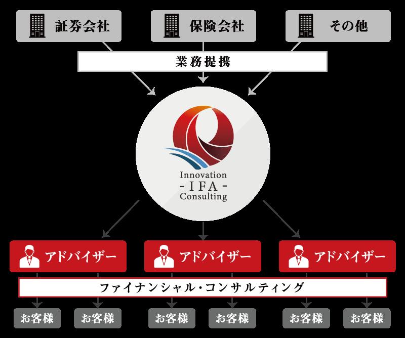 IFAについての説明図